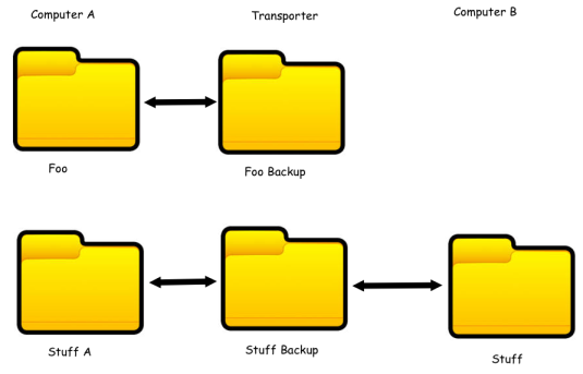 Transporter Folders